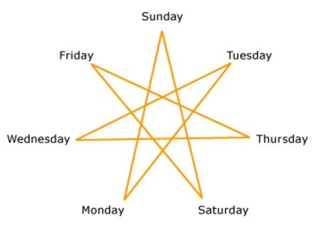 ดู ดวงวันเกิด ทั้ง 7 วัน ประจำเดือน มีนาคม 2564